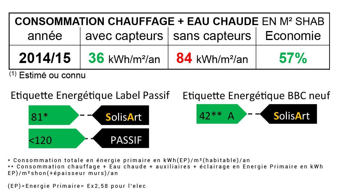 référence chauffage solaire Nouvelle-Aquitaine - Pyrénées-Atlantiques - Montardon