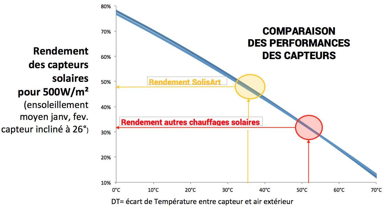 performances du chauffage solaire - capteurs solisart