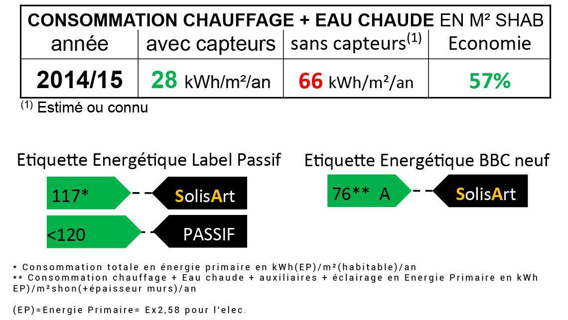 référence chauffage solaire Auvergne-Rhône-Alpes - Haute-Savoie - Sallanches