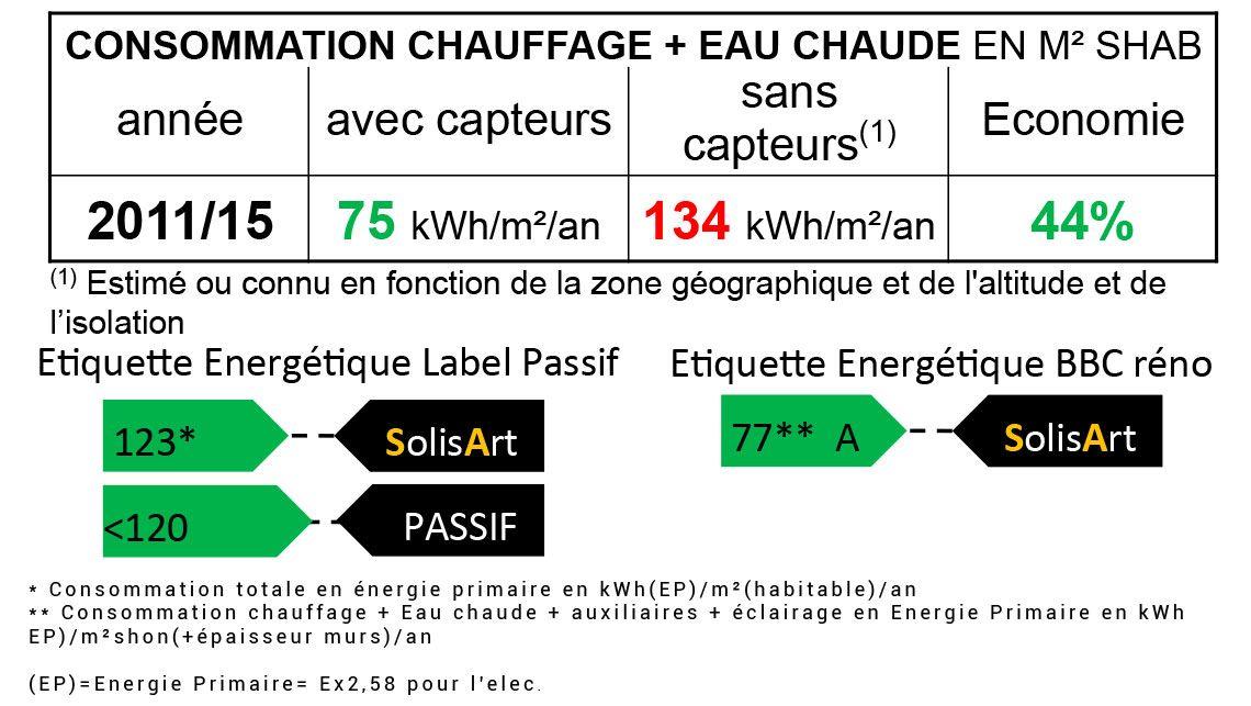 référence chauffage solaire Auvergne-Rhône-Alpes - Haute-Savoie - Metz Tessy