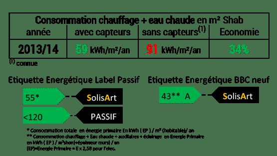 référence chauffage solaire Pays de la Loire - Loire-Atlantique - Machecoul