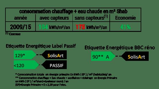 référence chauffage solaire Auvergne-Rhône-Alpes - Isère - Saint Nizier du Moucherotte