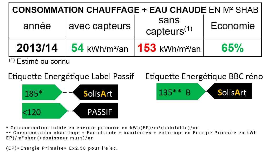 référence chauffage solaire Pays de la Loire - Loire-Atlantique - Vieillevigne