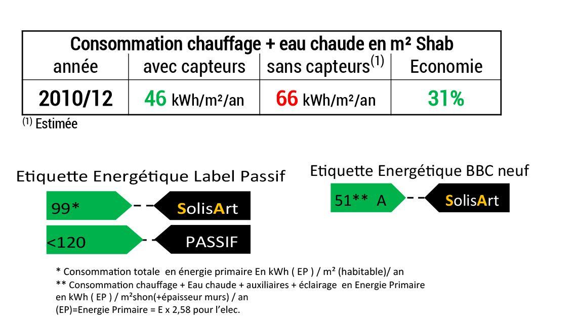 référence chauffage solaire Auvergne-Rhône-Alpes - Savoie - La Ravoire
