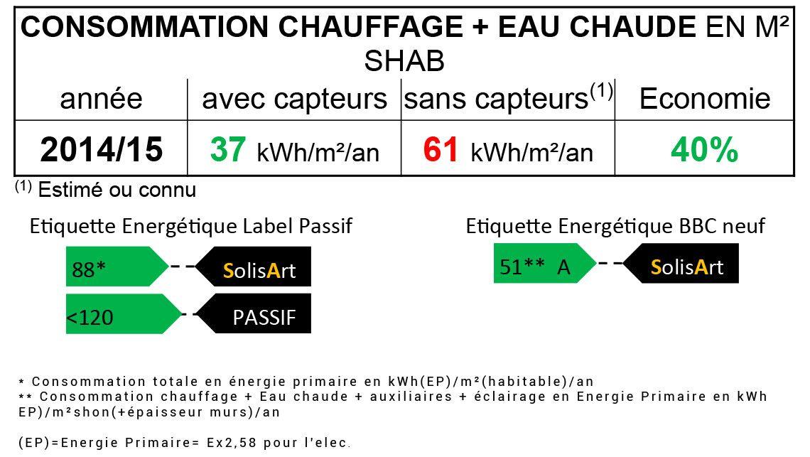 référence chauffage solaire Auvergne-Rhône-Alpes - Isère - Moirans