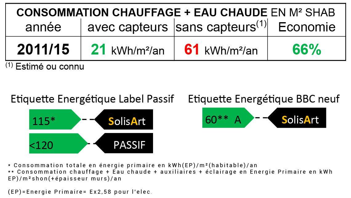 référence chauffage solaire Auvergne-Rhône-Alpes - Savoie - Aix-les-Bains