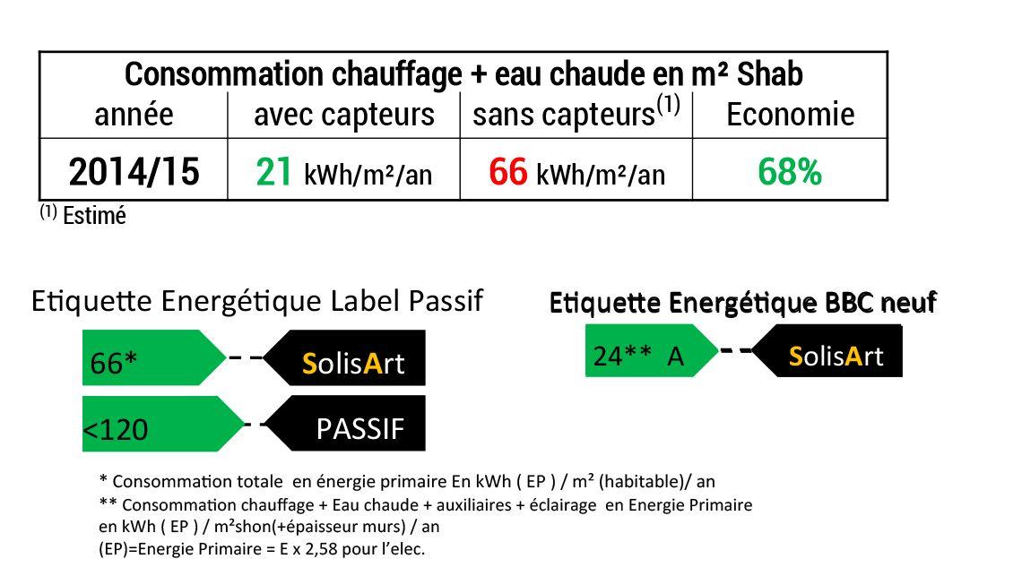 référence chauffage solaire Auvergne-Rhône-Alpes - Isère - Barreaux