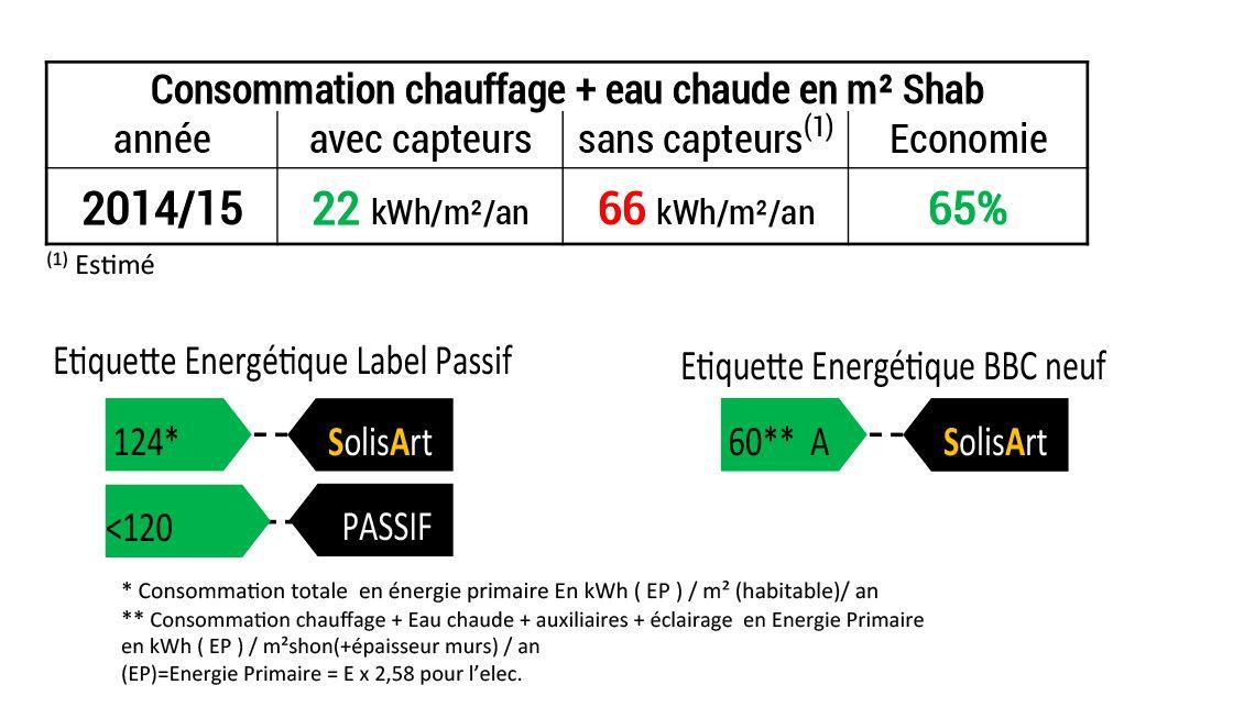 référence chauffage solaire Bourgogne-Franche-Comté - Jura - Charézier