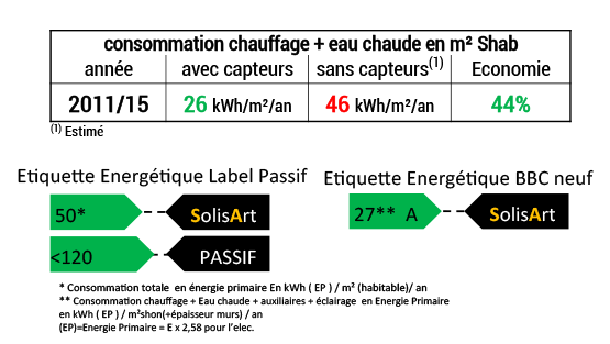 référence chauffage solaire Occitanie - Haute-Garonne - Toulouse