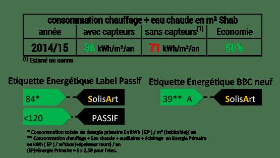 référence chauffage solaire Auvergne-Rhône-Alpes - Isère - Villard de Lans
