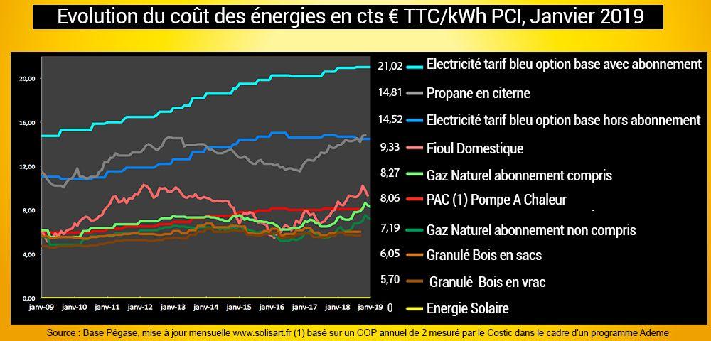 indice-des-prix-energies-janvier-2019