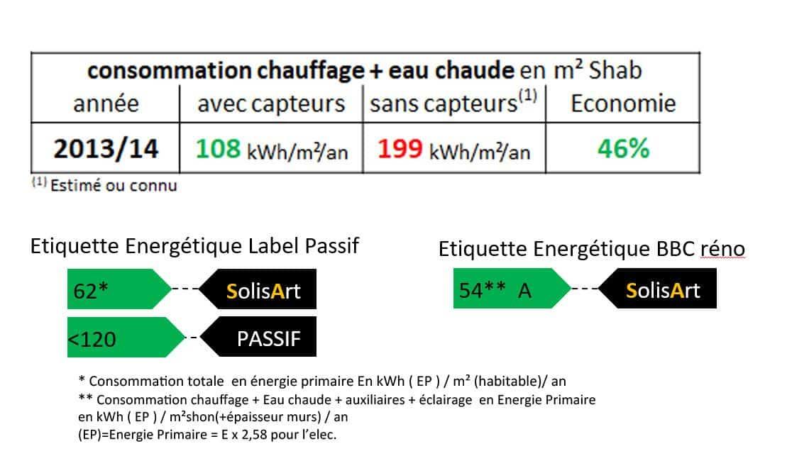 référence chauffage solaire Auvergne-Rhône-Alpes - Savoie - Albens