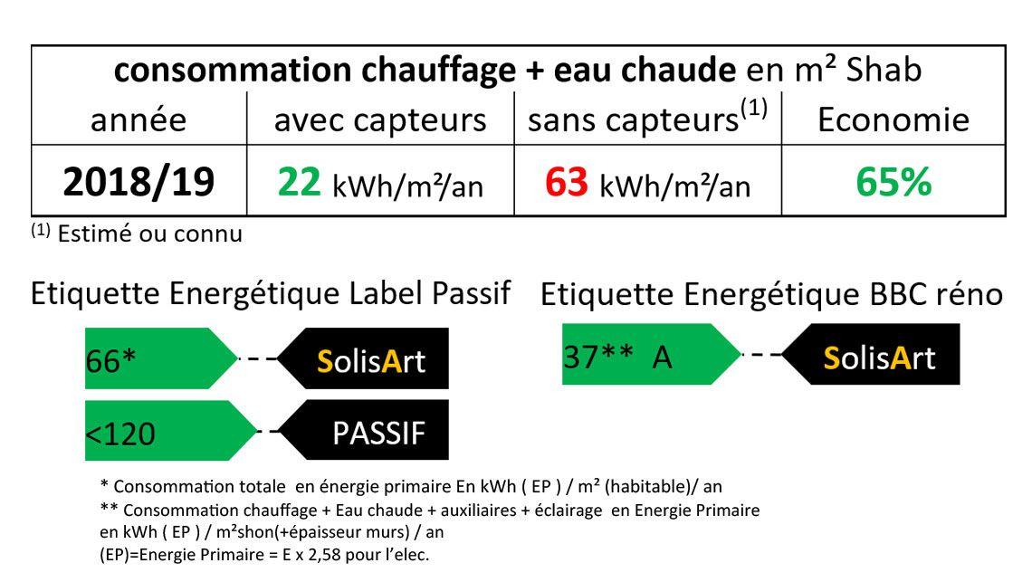 référence chauffage solaire Auvergne-Rhône-Alpes - Loire - Burdignes