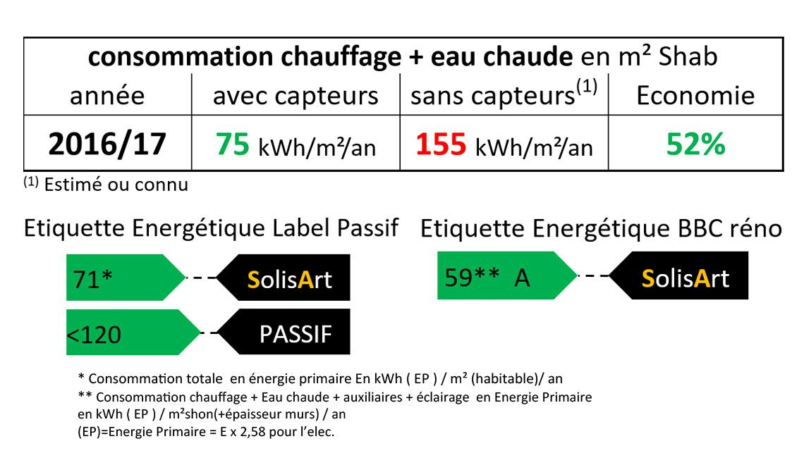 référence chauffage solaire Auvergne-Rhône-Alpes - Ardèche - Davézieux