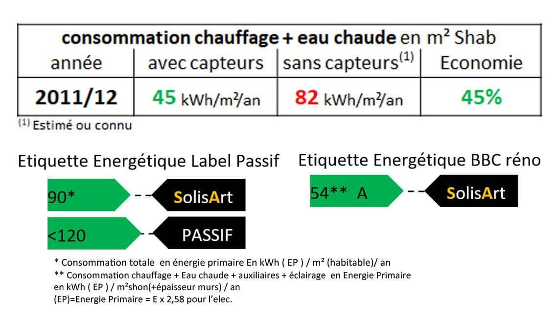 référence chauffage solaire Auvergne-Rhône-Alpes - Savoie - Les Marches