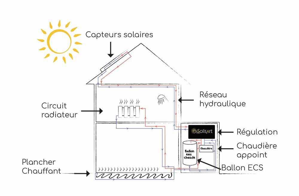 Installation d'un chauffage solaire solisart pour la rénovation