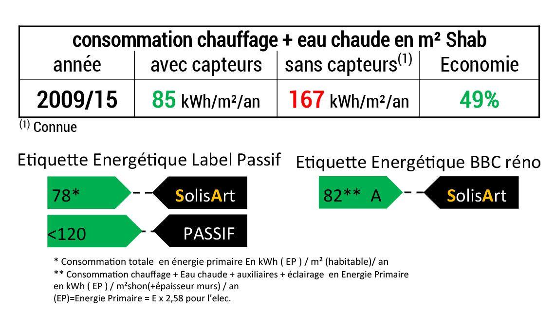 référence chauffage solaire Auvergne-Rhône-Alpes - Savoie - Villaroux