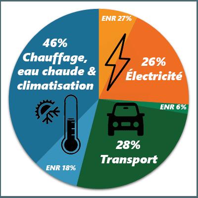 répartition production énergie en Europe et parts énergies renouvelables