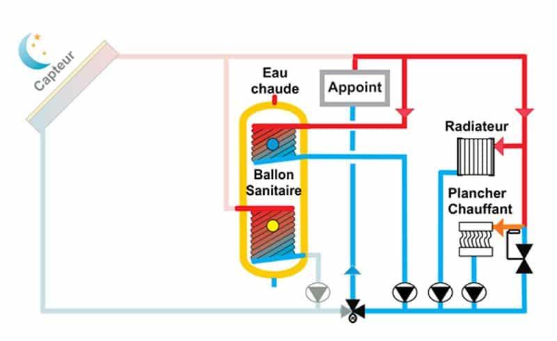 schéma de fonctionnement du Chauffage Solaire