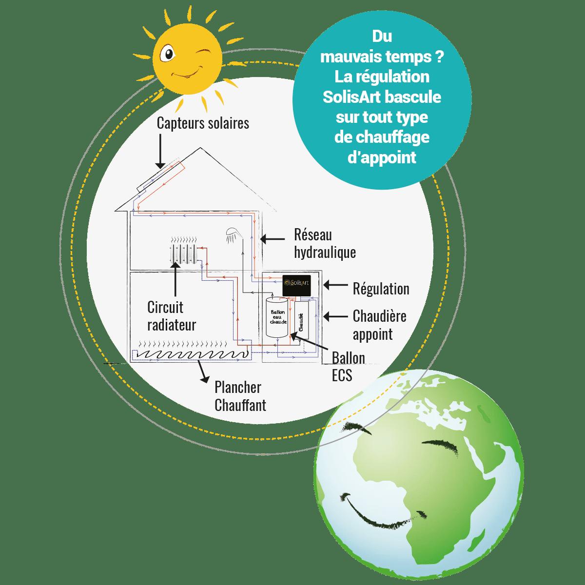 chauffage solaire, comment ça marche ?