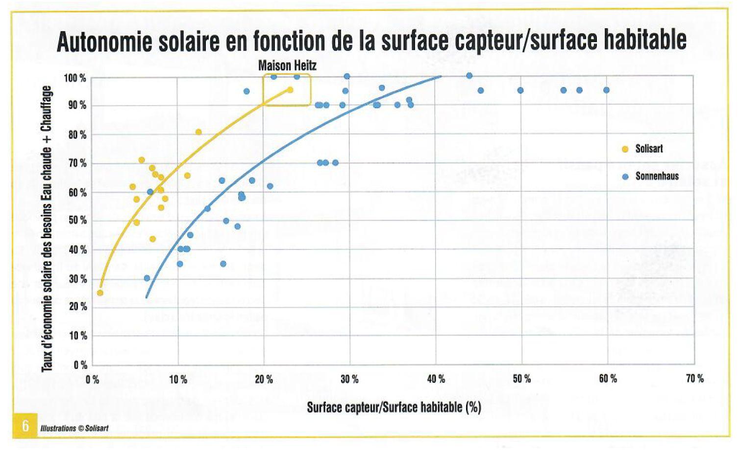 autonomie solaire en fonction de la surface capteur