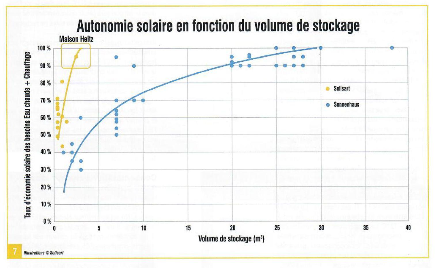 autonomie solaire en fonction du volume de stockage